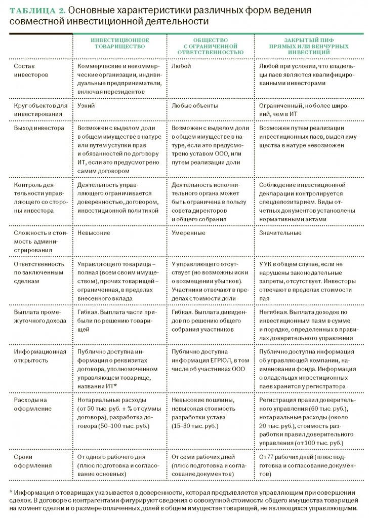 Таблица 2. Основные характеристики различных форм ведения совместной инвестиционной деятельности