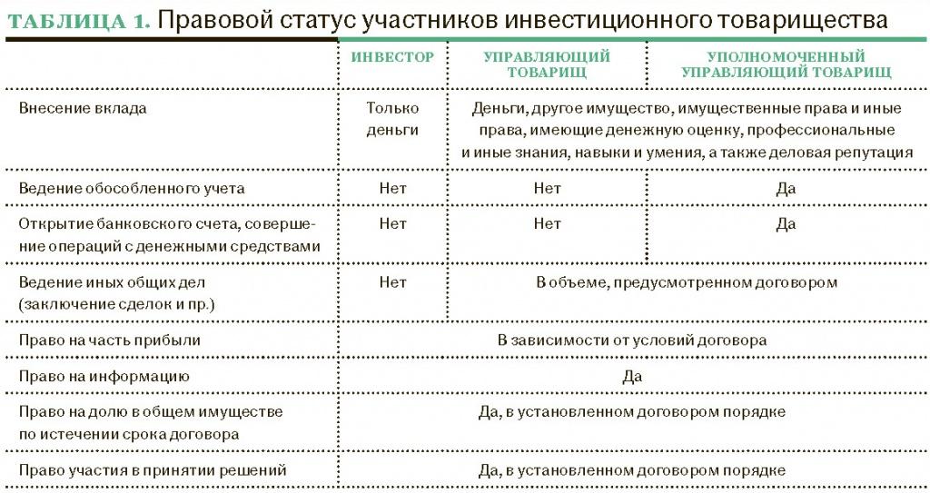 Таблица 1. Правовой статус участников инвестиционного товарищества
